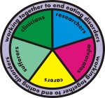 Working together to end eating disorders - this wheel says it all. Let's make it happen.